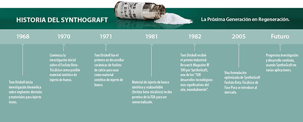 History of SynthoGraft™
